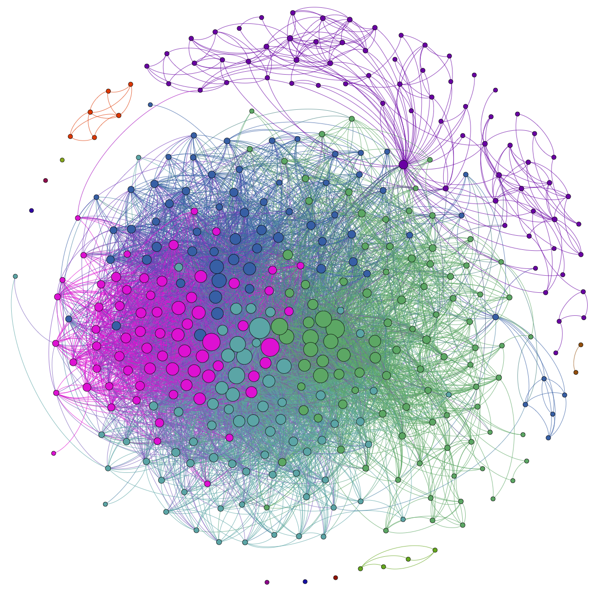 network visualization Archives - Social Dynamics