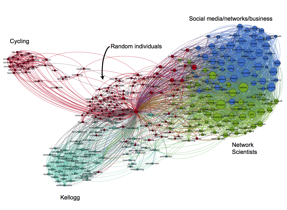 Collecting and Visualizing Twitter Network Data with NodeXl