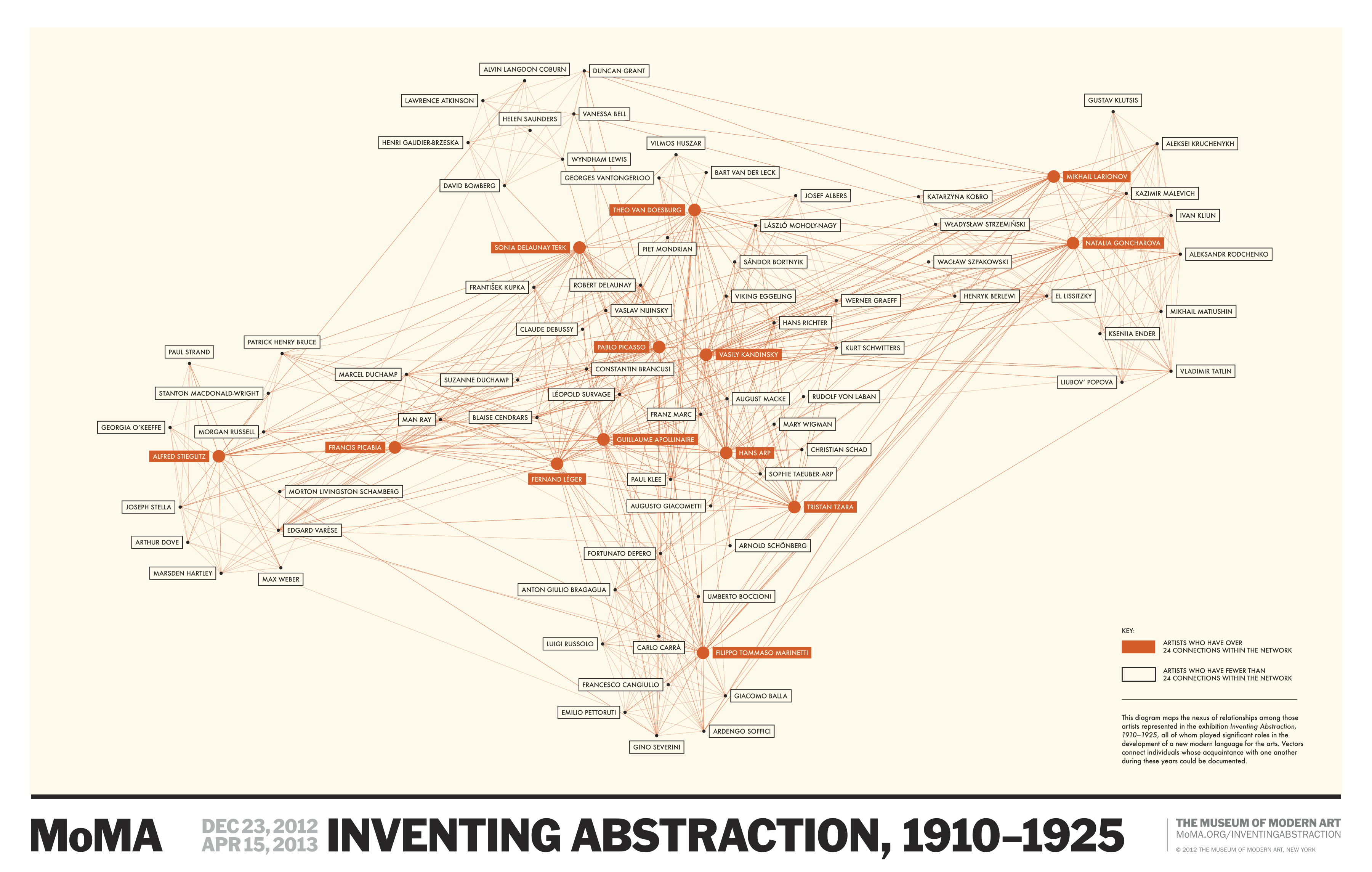 MoMA_InventingAbstraction_Network_Diagram
